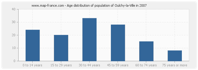 Age distribution of population of Oulchy-la-Ville in 2007