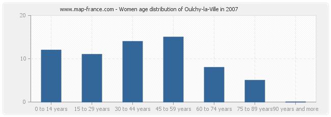 Women age distribution of Oulchy-la-Ville in 2007