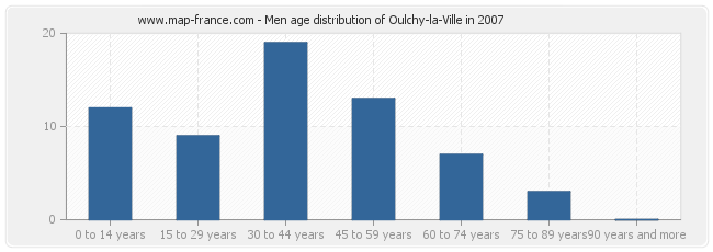 Men age distribution of Oulchy-la-Ville in 2007