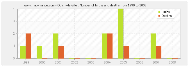Oulchy-la-Ville : Number of births and deaths from 1999 to 2008
