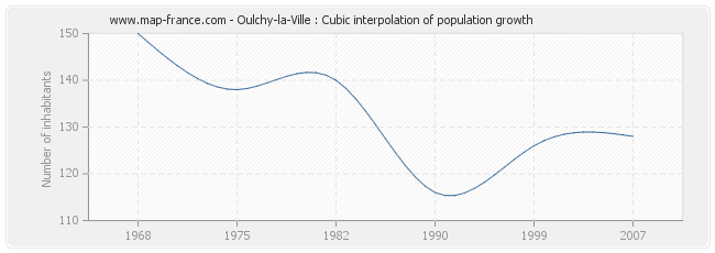 Oulchy-la-Ville : Cubic interpolation of population growth