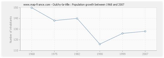 Population Oulchy-la-Ville