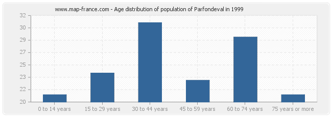 Age distribution of population of Parfondeval in 1999