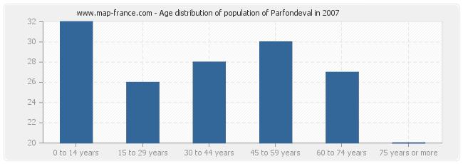 Age distribution of population of Parfondeval in 2007