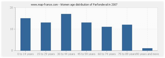 Women age distribution of Parfondeval in 2007