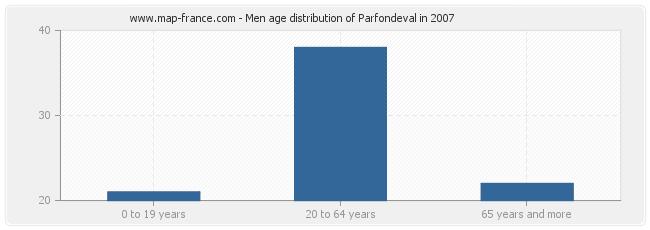 Men age distribution of Parfondeval in 2007