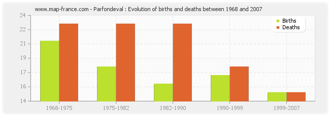 Parfondeval : Evolution of births and deaths between 1968 and 2007