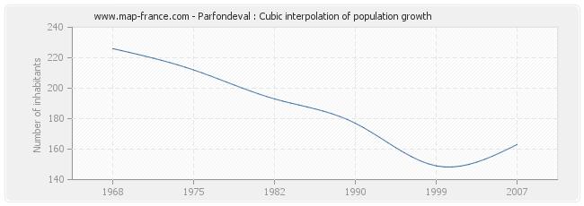 Parfondeval : Cubic interpolation of population growth