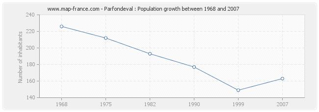 Population Parfondeval