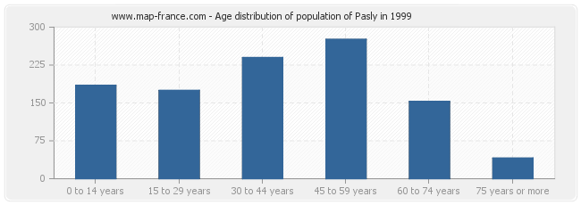 Age distribution of population of Pasly in 1999