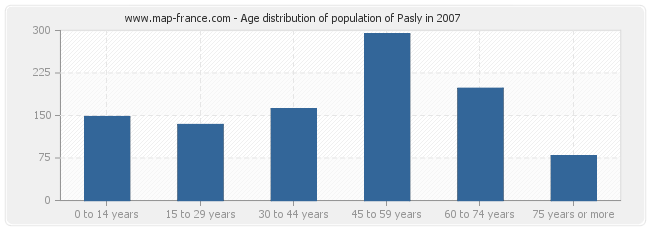 Age distribution of population of Pasly in 2007