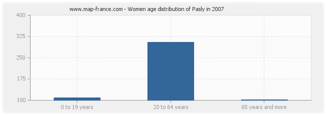 Women age distribution of Pasly in 2007