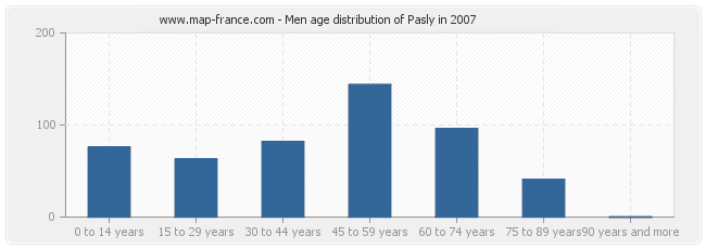 Men age distribution of Pasly in 2007