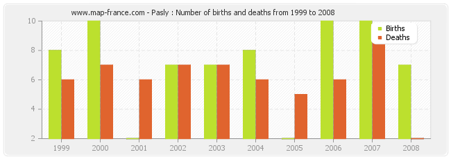 Pasly : Number of births and deaths from 1999 to 2008