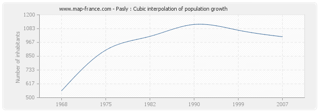 Pasly : Cubic interpolation of population growth