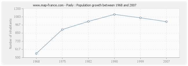 Population Pasly