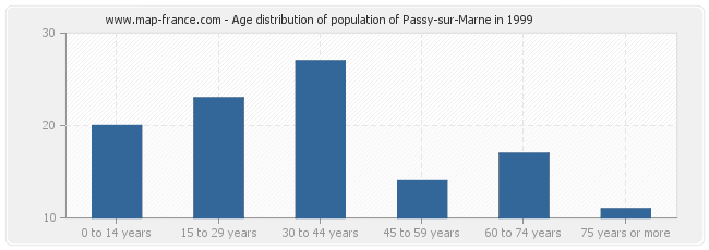 Age distribution of population of Passy-sur-Marne in 1999