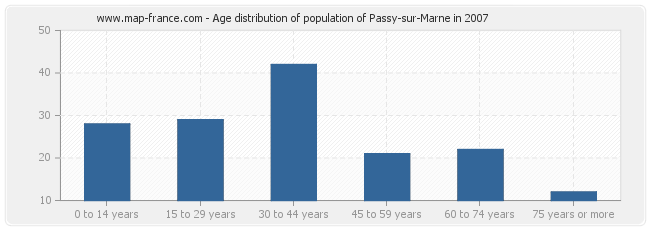 Age distribution of population of Passy-sur-Marne in 2007