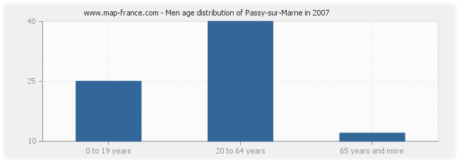 Men age distribution of Passy-sur-Marne in 2007