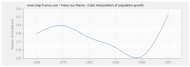 Passy-sur-Marne : Cubic interpolation of population growth