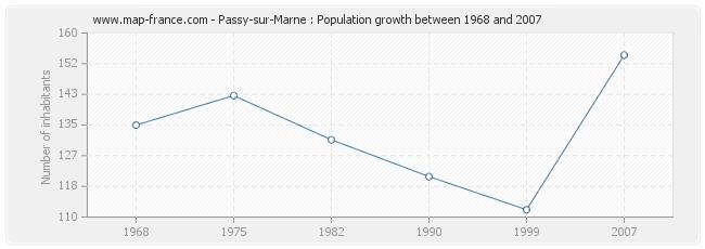 Population Passy-sur-Marne