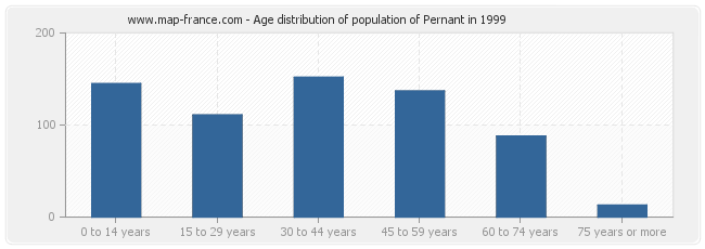 Age distribution of population of Pernant in 1999