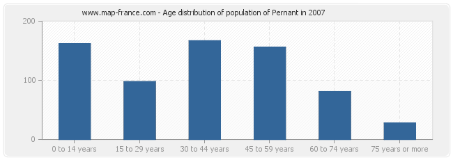 Age distribution of population of Pernant in 2007