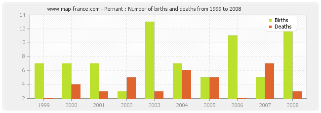 Pernant : Number of births and deaths from 1999 to 2008