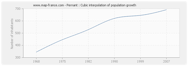 Pernant : Cubic interpolation of population growth