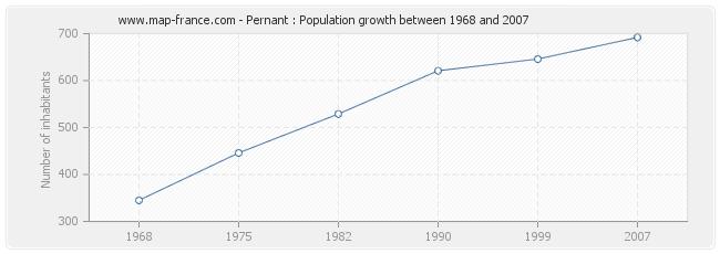 Population Pernant