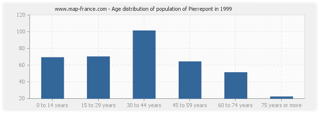 Age distribution of population of Pierrepont in 1999