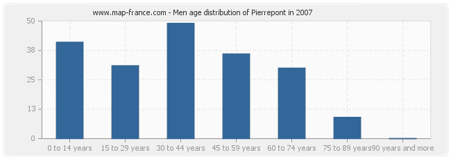 Men age distribution of Pierrepont in 2007