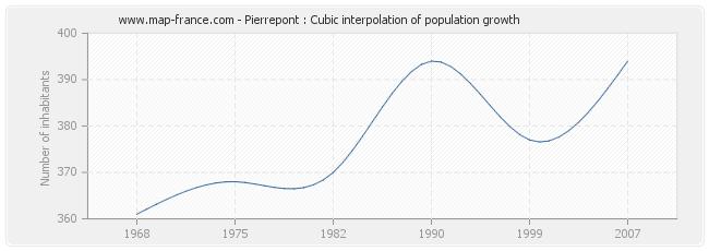 Pierrepont : Cubic interpolation of population growth