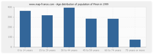 Age distribution of population of Pinon in 1999