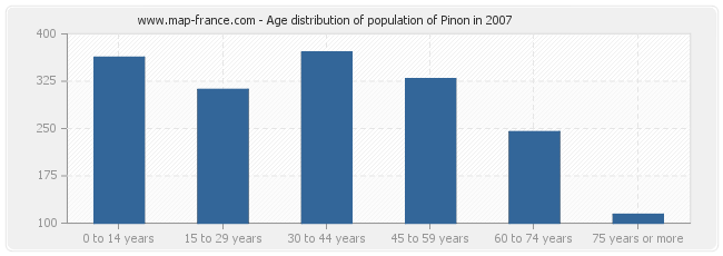 Age distribution of population of Pinon in 2007