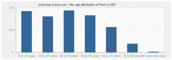 Men age distribution of Pinon in 2007