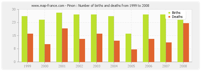 Pinon : Number of births and deaths from 1999 to 2008