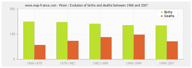 Pinon : Evolution of births and deaths between 1968 and 2007