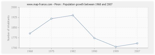 Population Pinon