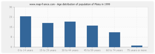 Age distribution of population of Ploisy in 1999