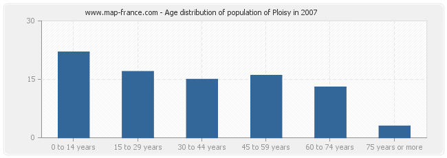 Age distribution of population of Ploisy in 2007