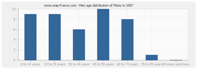 Men age distribution of Ploisy in 2007