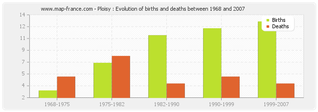 Ploisy : Evolution of births and deaths between 1968 and 2007