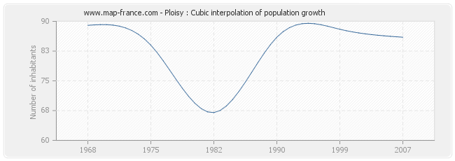 Ploisy : Cubic interpolation of population growth
