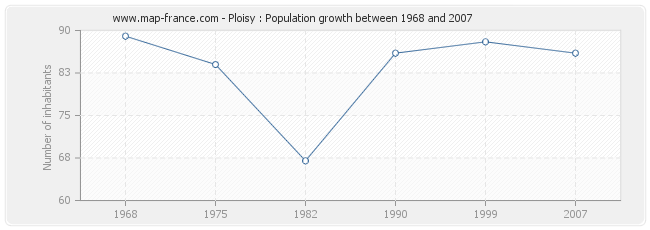 Population Ploisy