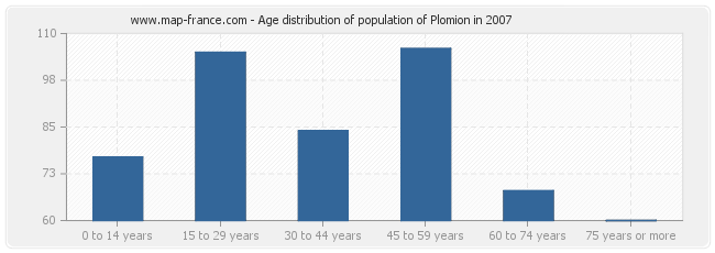 Age distribution of population of Plomion in 2007