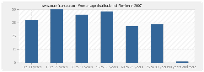Women age distribution of Plomion in 2007