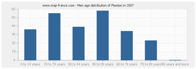 Men age distribution of Plomion in 2007