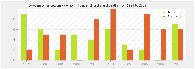 Plomion : Number of births and deaths from 1999 to 2008