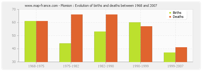 Plomion : Evolution of births and deaths between 1968 and 2007
